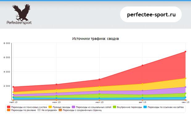 предлагаем качественное продвижение сайтов поисковые системы рунета